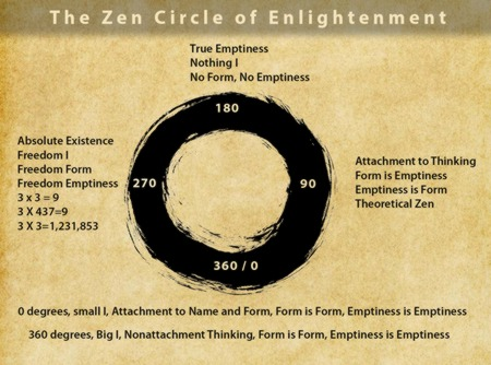 zen-circle-of-enlightenment.jpg